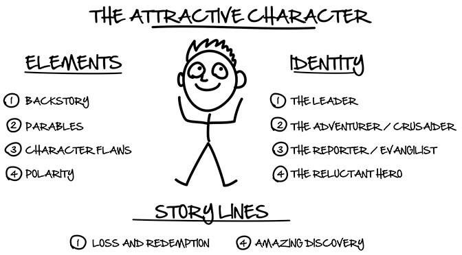 Expert Secrets Russell Brunson PDF Attractive Character