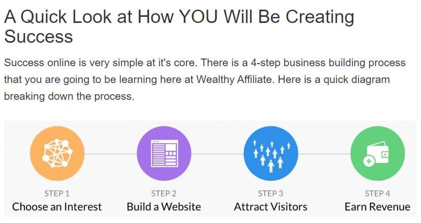 Wealthy Affiliate Process