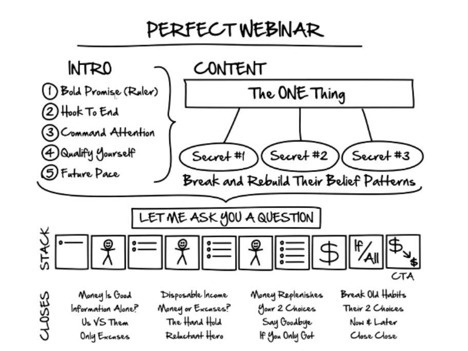 Russell Brunson Perfect Webinar