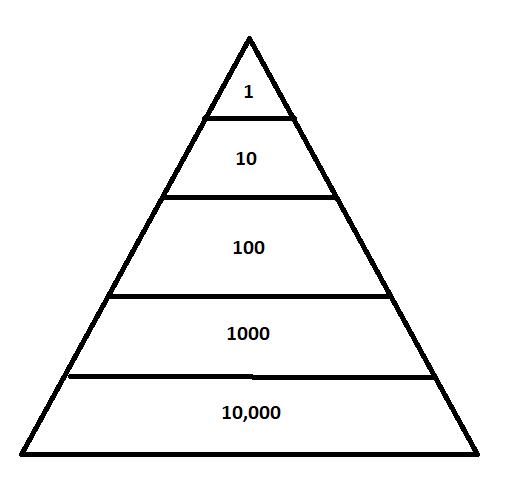 Pyramid Scheme Concept